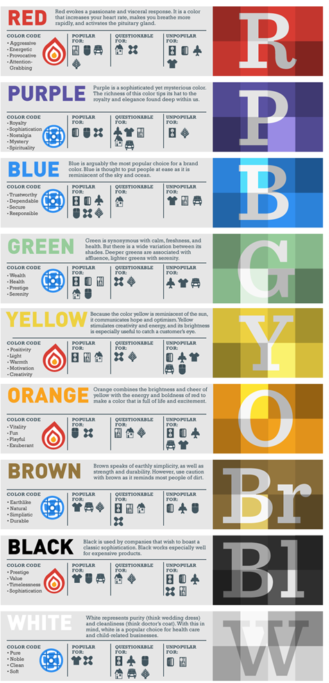 apt blog: An interesting infographic - what does your brand